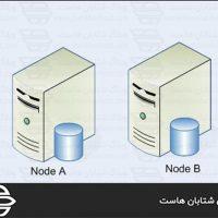 رفع مشکل پیوند یکتای وردپرس در ویندوز سرور web.config