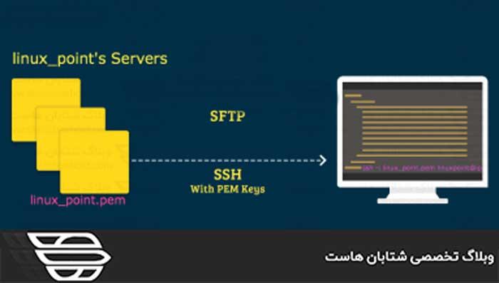 دسترسی به SSH سرور با کلید