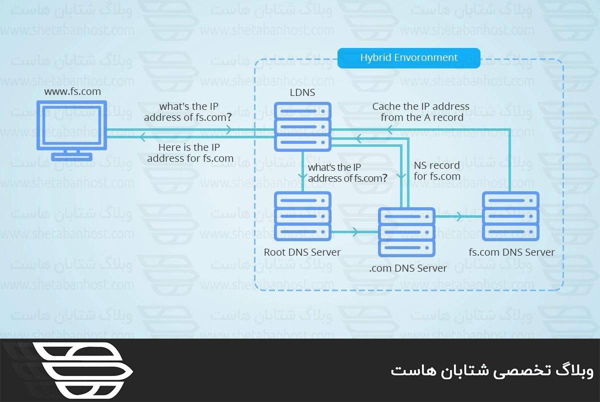 تفاوت DHCP و DNS در چیست؟