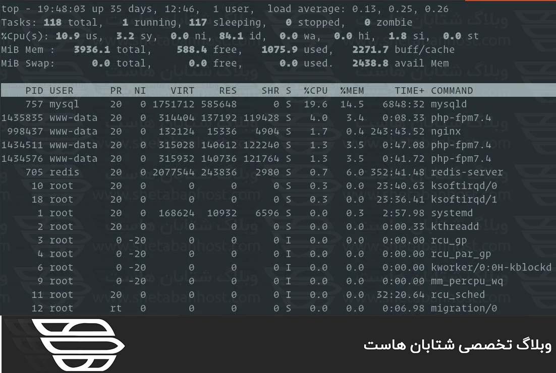 نحوه بررسی میزان استفاده از مموری در لینوکس