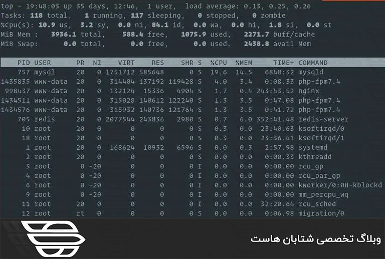 نحوه بررسی میزان RAM استفاده شده در Linux